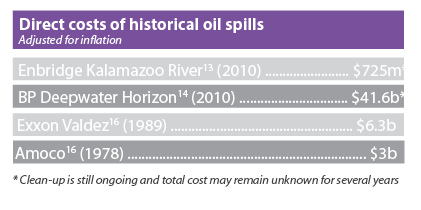 Historical spill costs