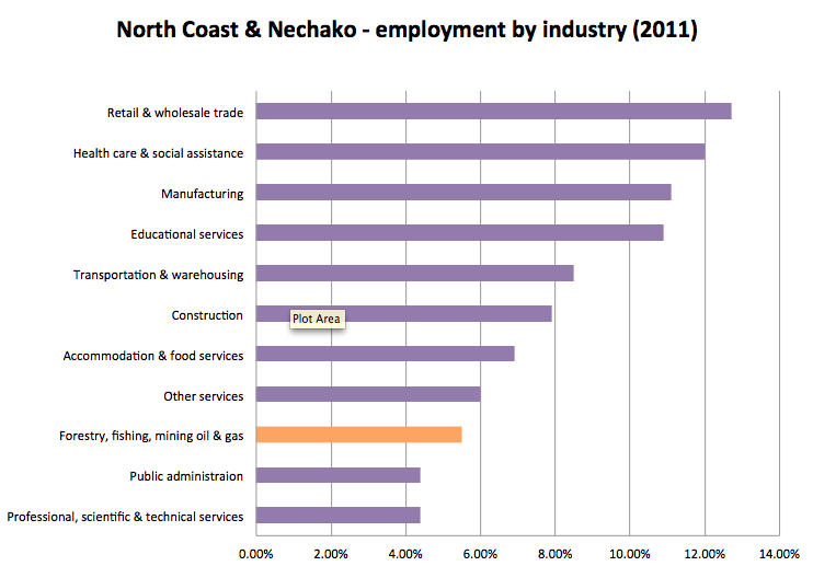 North & Nechako jobs