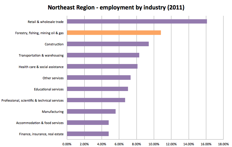Northeast jobs