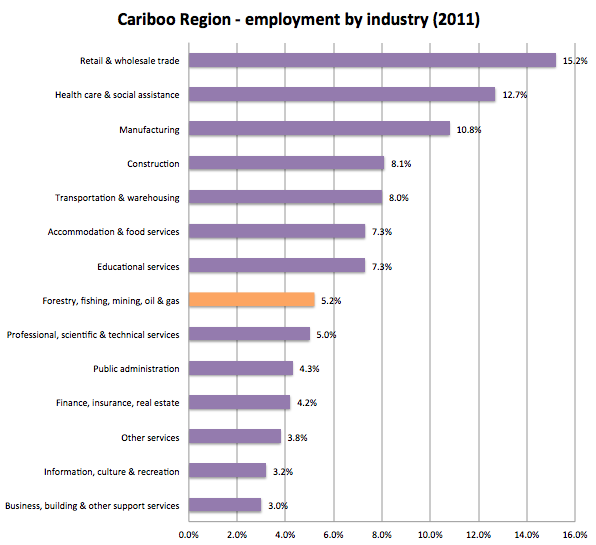 Cariboo employment by industry