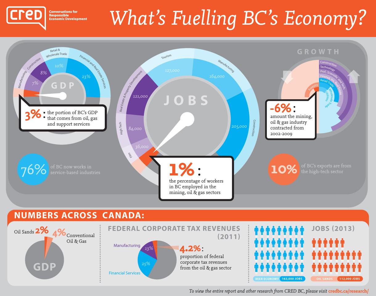CREDBC_bceconomy_infographic