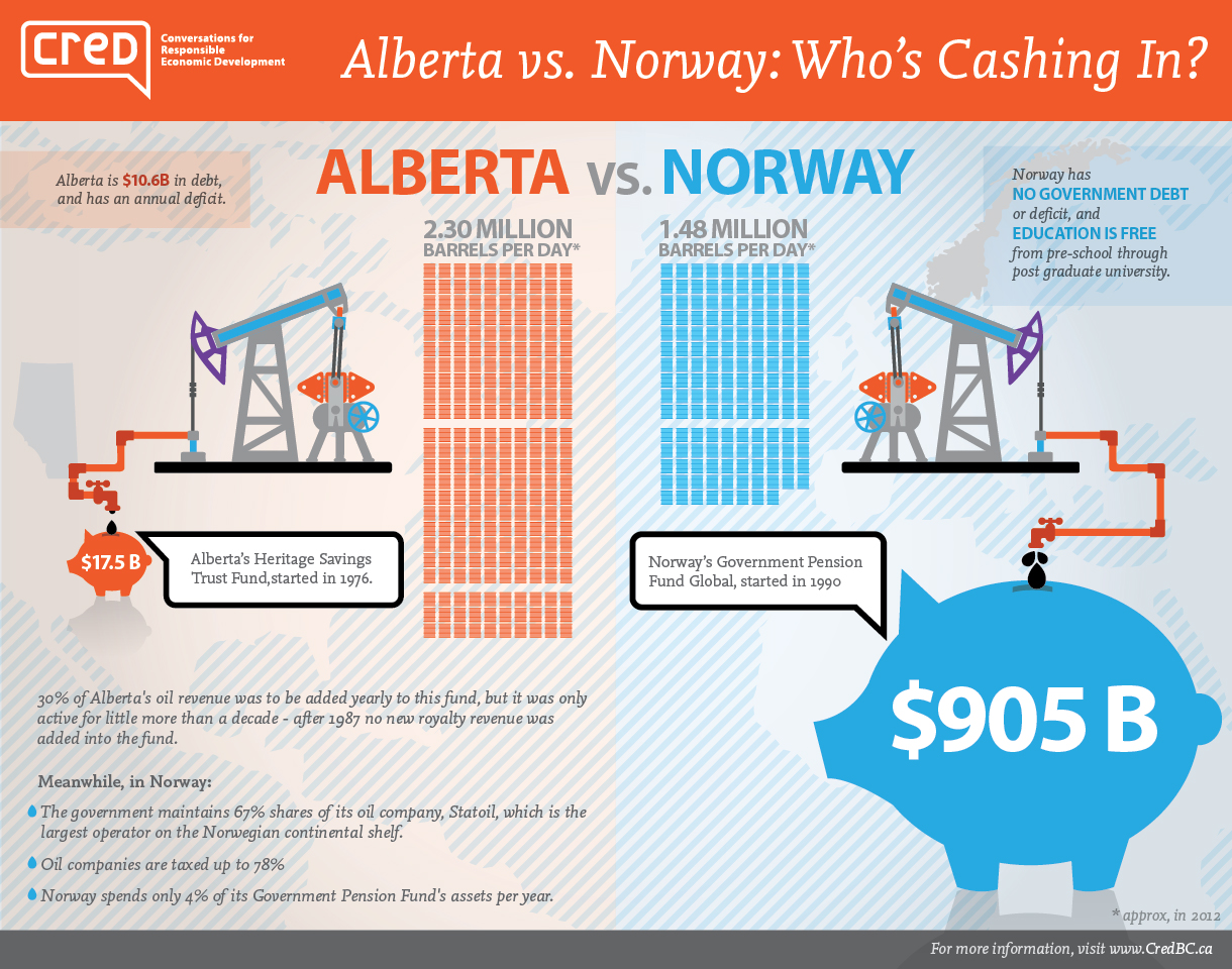Alberta_vs_Norway_infographic
