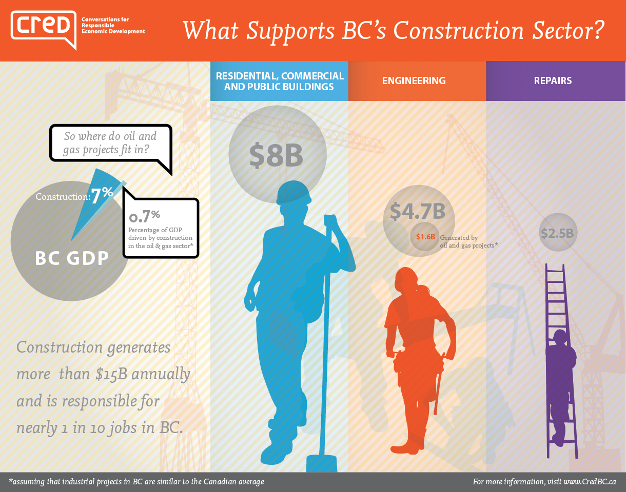 BC_construction