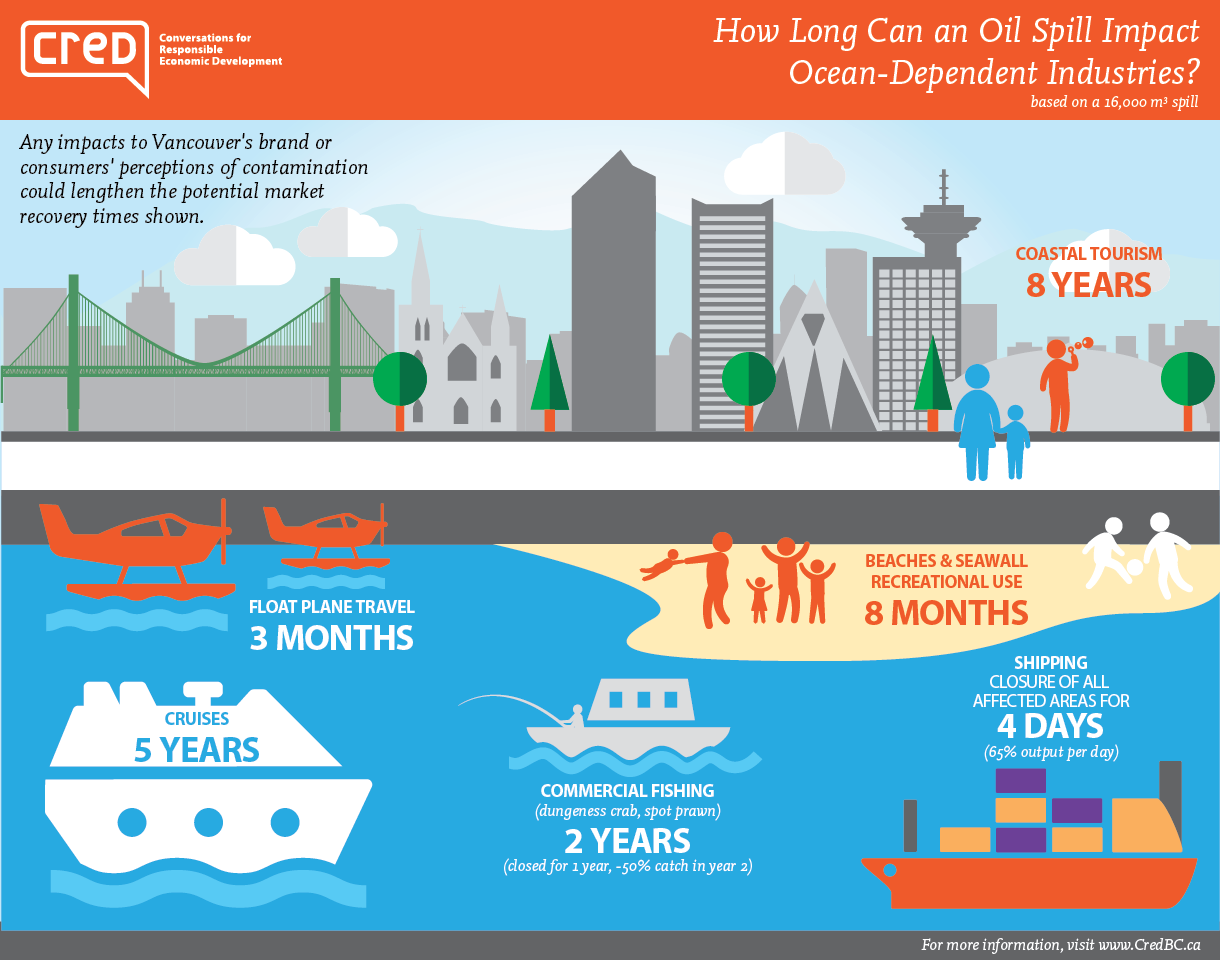 impactduration_KM Spill1rev4_Infographic