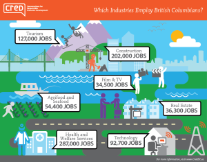 credbc_bc-economy-report_jobs-graph1rev1_infographic-copy