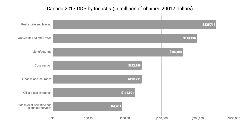 Canada 2017 GDP by industry