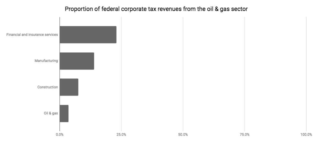 Canada tax revenues breakdown
