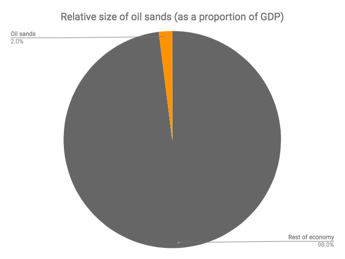 Relative size of oil sands