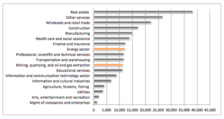 BC GDP by industry.png