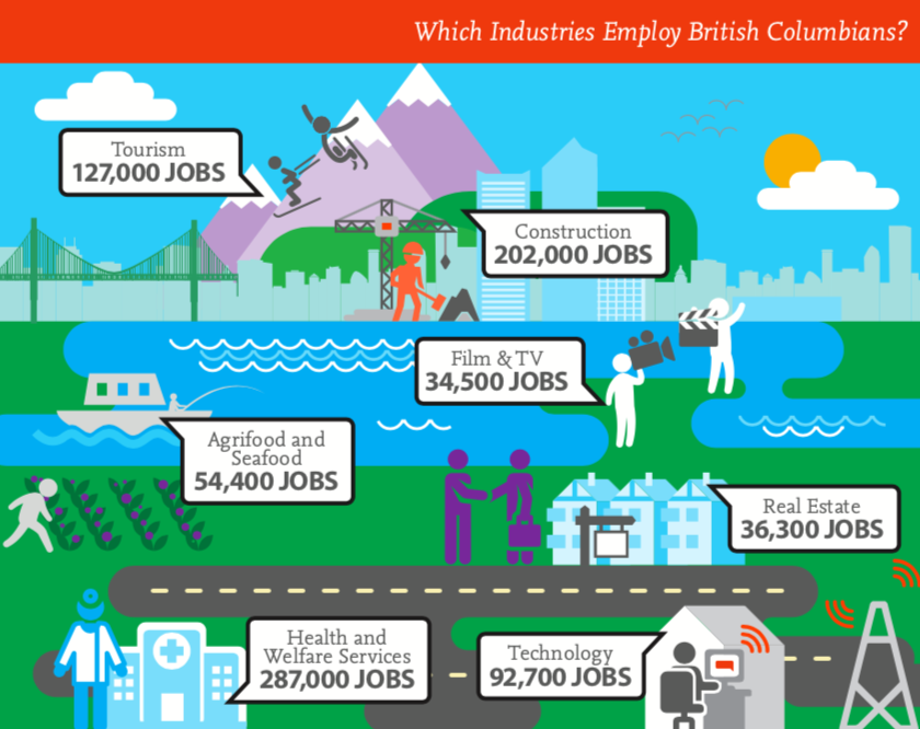 Biggest industries for jobs in BC.png